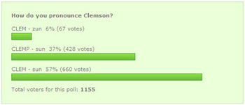 Clemson Pronunciation Vote Results